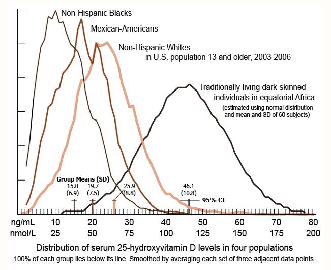 Vitamin D comparative graph