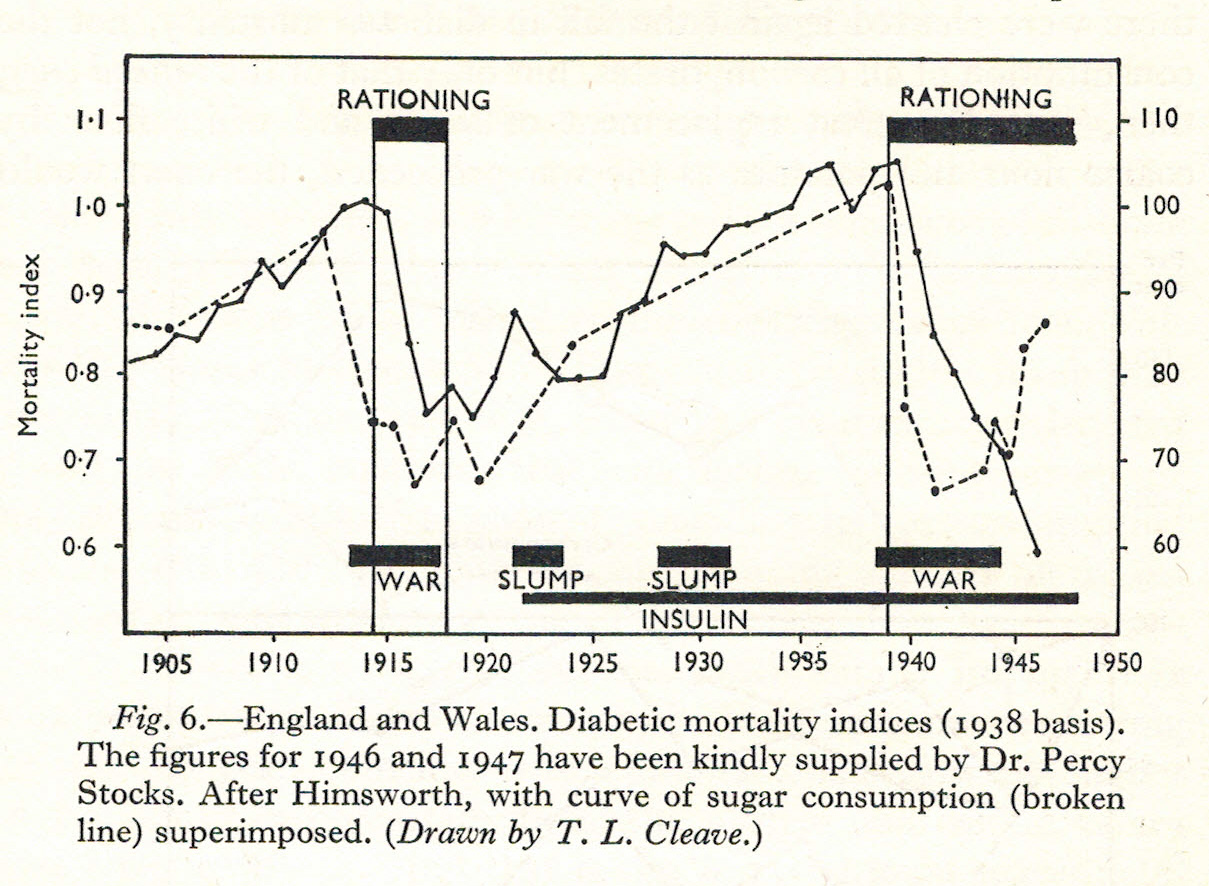 Fall in diabetes in WWII