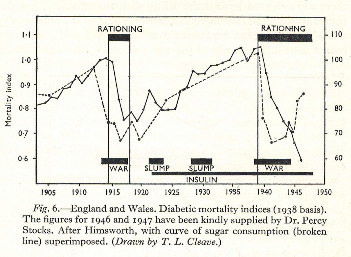 Fall in diabetes in WWII