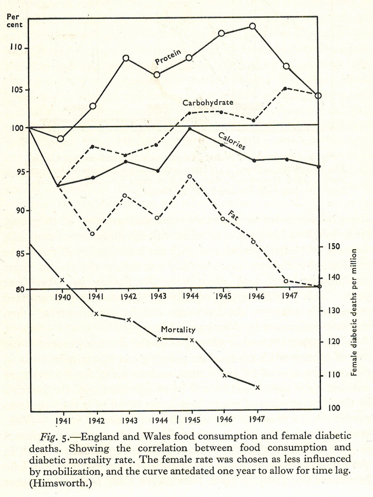 Fat consumption fall during WWII-1